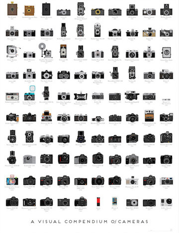 Cameras: A past, present and future look 2