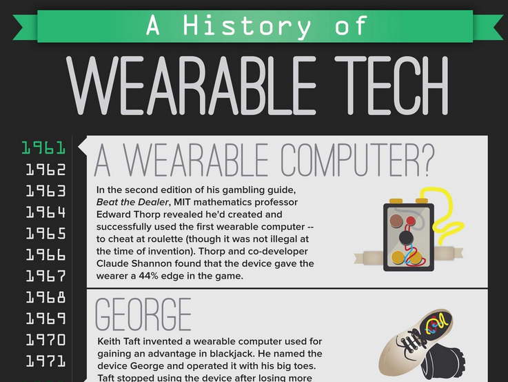 history wearable tech