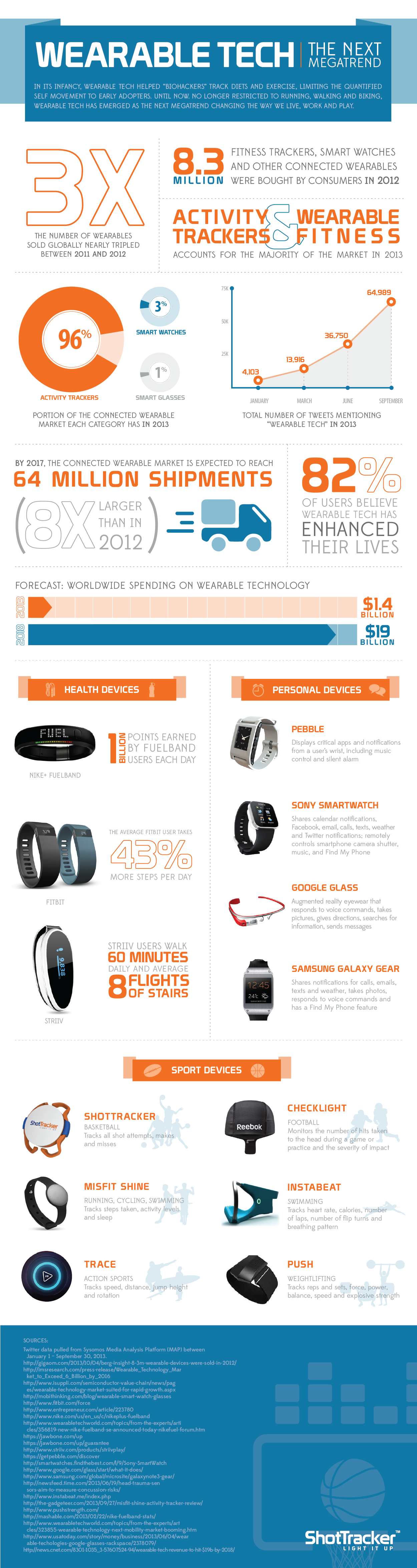 Wearable Medical Technology This week in li...
